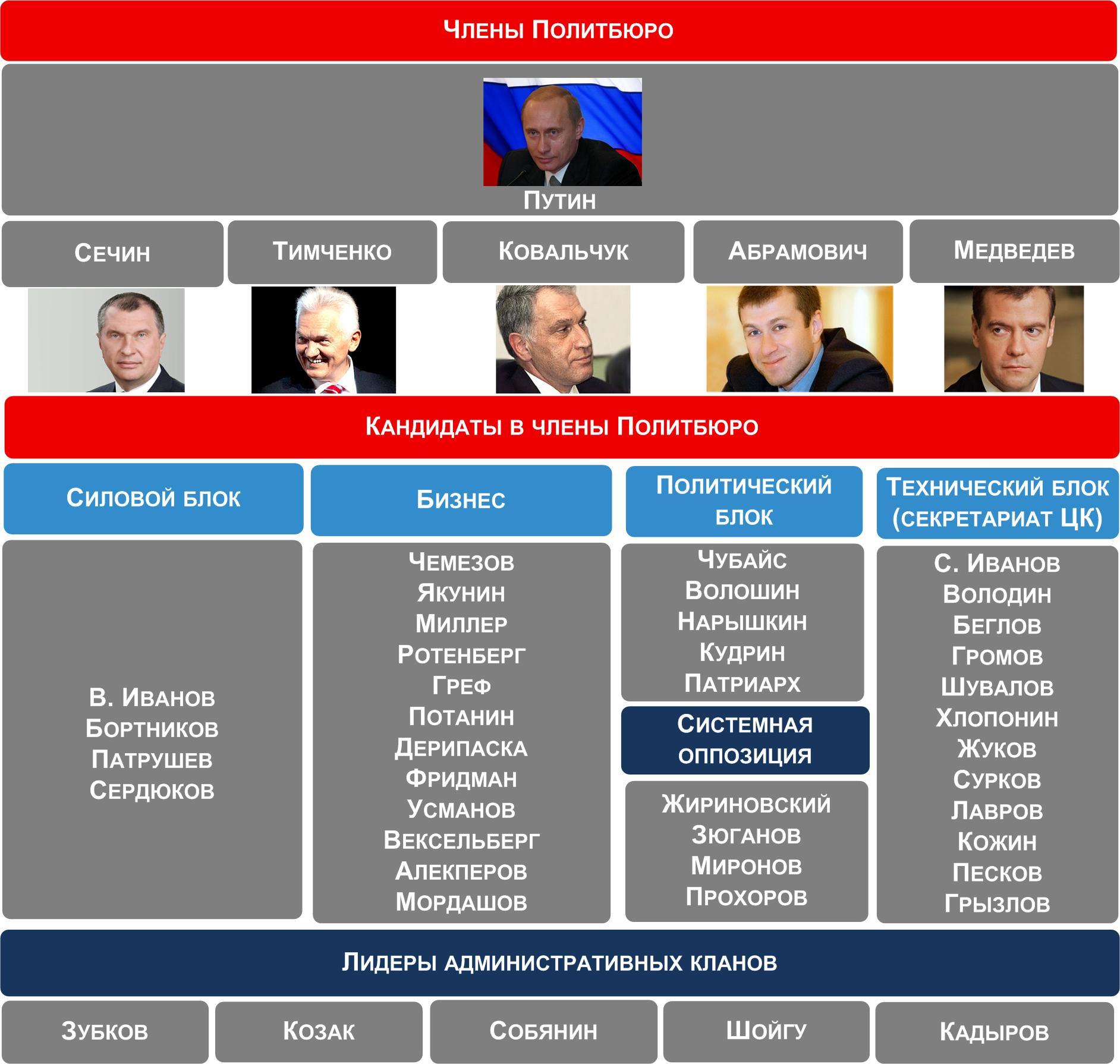 Перечень сановных лиц, помогающих российскому автократу Путину вести войну против собственного и соседних народов...